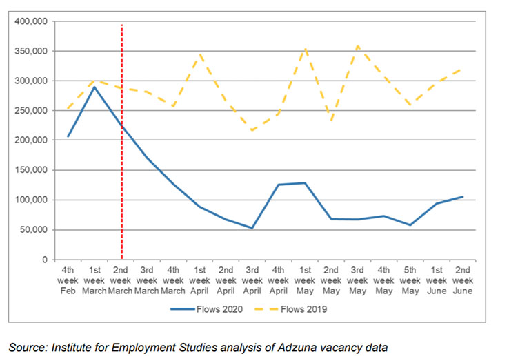 Graph produced by Institute for Employment Studies, showing the impact of COVID-19 on new job vacancies from February 2020 and a gradual, sustained increase since May 2020