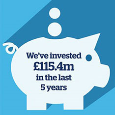 Graphic of a piggy bank with the words 'We've invested £115.4m in the last 5 years'