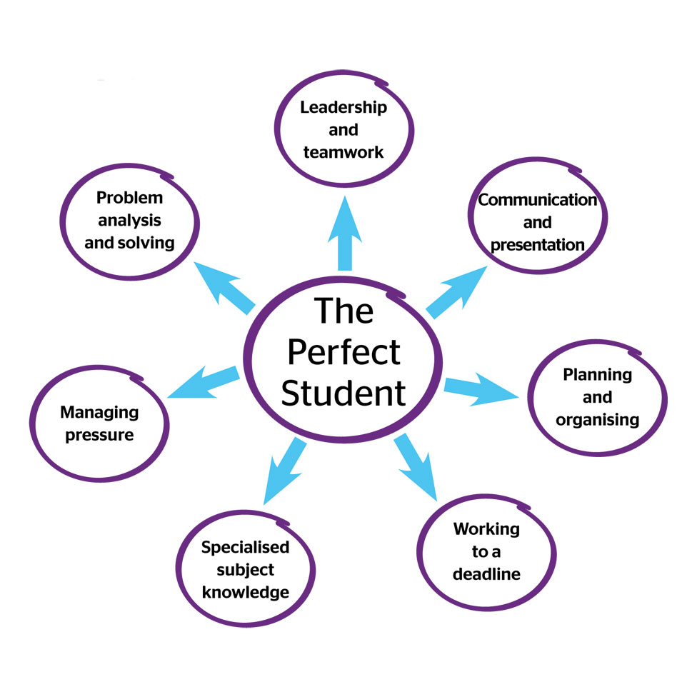 The perfect student. Leadership and teamwork. Communication and presentation. Planning and organising. Working to a deadline. Specialised subject knowledge. Managing pressure. Problem analysis and solving.
