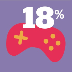 Graphic of a gamepad with 18% above it